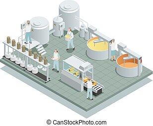 乳酪, 等量, 生產, 工廠, 作品