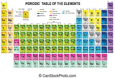 元素, 桌子, 週期性