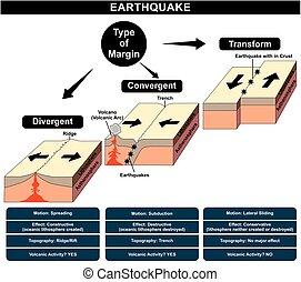 地震, 圖形, 形成