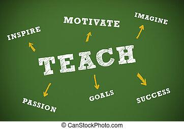 教學, 寫, 概念, 黑板