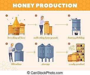 流程圖, 蜂蜜, 過程, 卡通, 生產