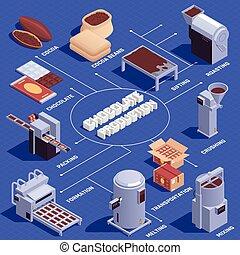 流程圖, infographic, 生產, 巧克力