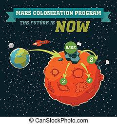 火星, 計划, 殖民地化