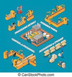 生產, 工廠, 作品