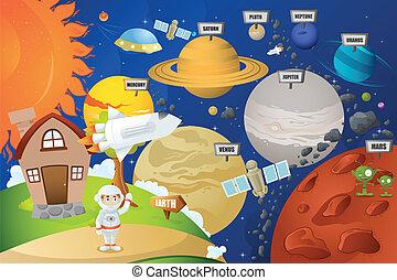 行星, 宇航員, 系統