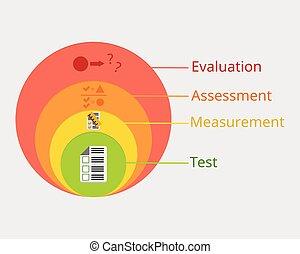 評估, 測量, 評估, vs, 區別, 矢量