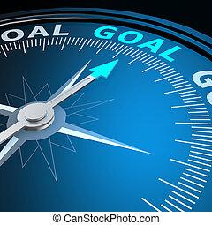 詞, 目標, 指南針
