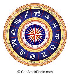 輪子, 占星術