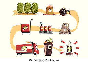 過程, 咖啡, 生產, infographic