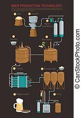過程, 啤酒生產, infographic