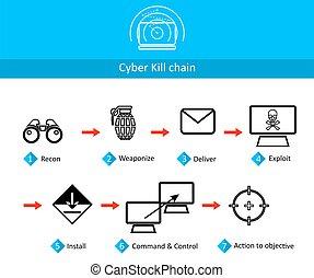 鏈子, cyber, 殺死