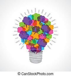light-bulb, 創造性